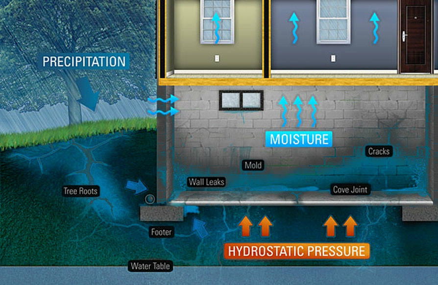 WET LEAKING BASEMENT WATERPROOFING SOLUTIONS | Albany & Schenectady