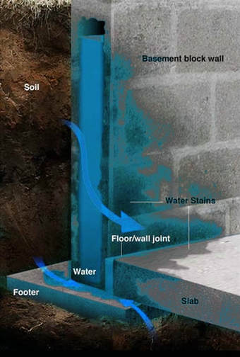 basement, waterproofing, wall, floor, leaking, water, wet, walls, leaks, cracks, cellar, leaky, foundation, problem, rexford, clifton park, halfmoon, ny,