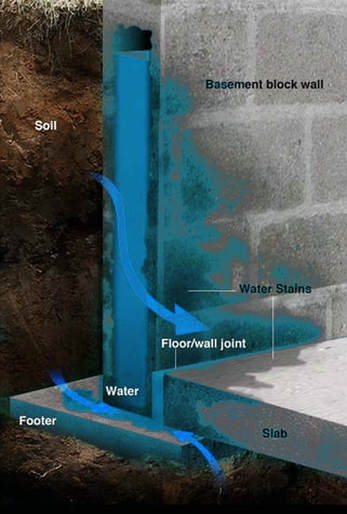 basement, waterproofing, wall, floor, leaking, water, wet, walls, leaks, cracks, cellar, leaky, foundation, problem, burnt hills, ballston lake, saratoga, ny,