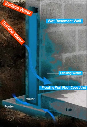 wet, basement, waterproofing, problem, foundation, walls, leaky, fix, repair, cellar, leaking, water,  Schenectady, Albany, Colonie, Niskayuna, Latham, Rotterdam, Rexford, Scotia, Glenville, Loudonville, ny,