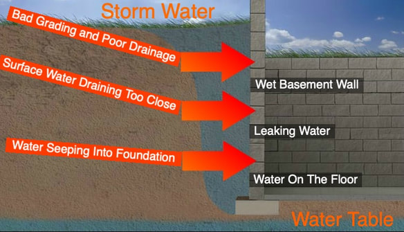 WET LEAKING BASEMENT WATERPROOFING SOLUTIONS | Albany