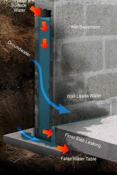 Drainage Solutions For Water Leaking Into Foundation Bat And