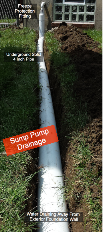 Sump Pump Drainage Installation Pumps Freeze Protection