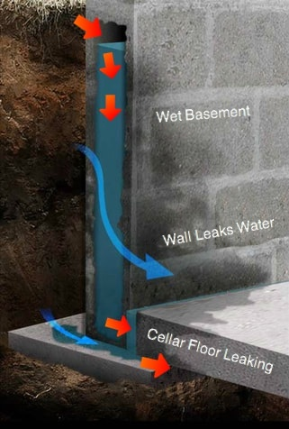 Fazio Waterproofing Amp Enterprises Basement Drainage